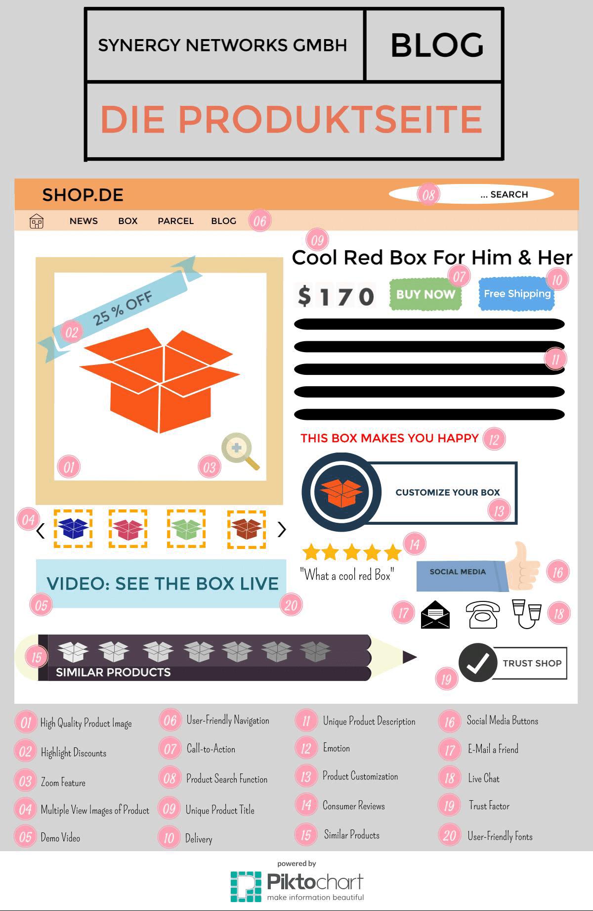 Infografik-Produktseite